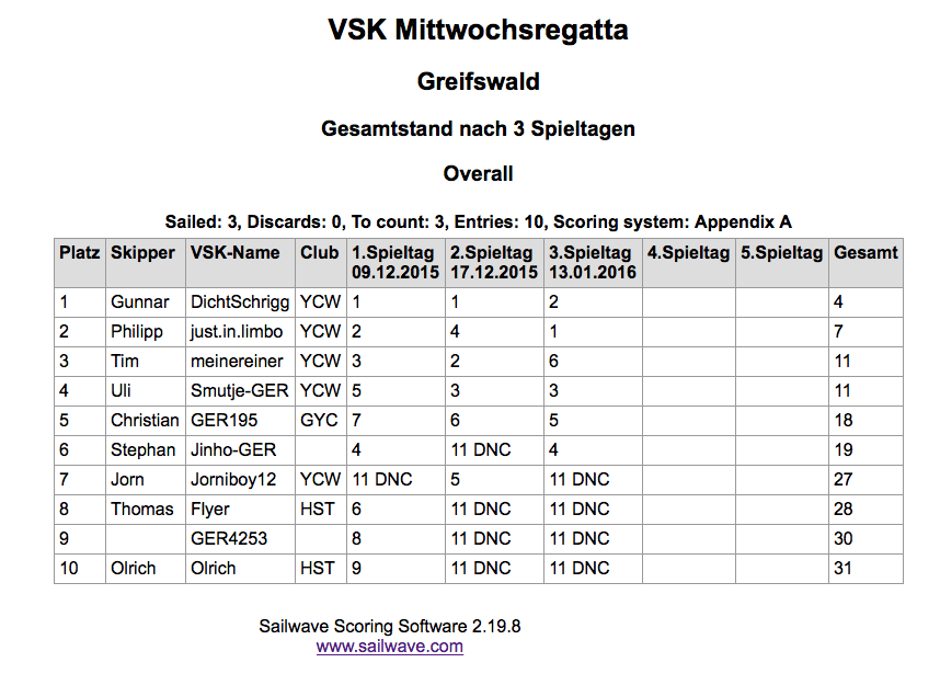 Der Gesamtstand der VSK-Liga nach 3 Spieltagen.