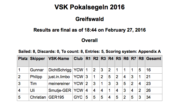 Ergebnisse2016